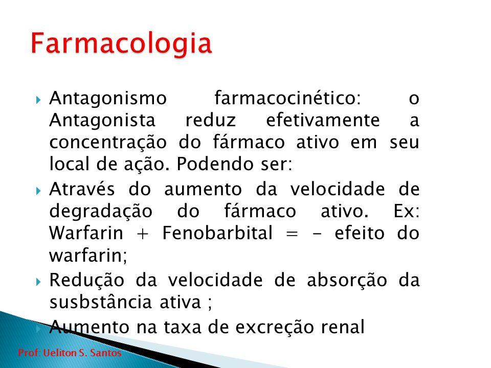  Antagonismo farmacocinético: o Antagonista reduz efetivamente a concentração do fármaco ativo em seu local de ação. Podendo ser:  Através do aument