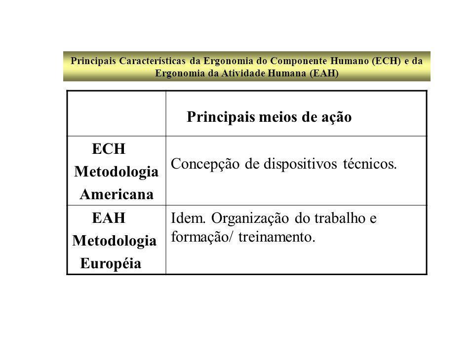 Principais meios de ação ECH Metodologia Americana Concepção de dispositivos técnicos.