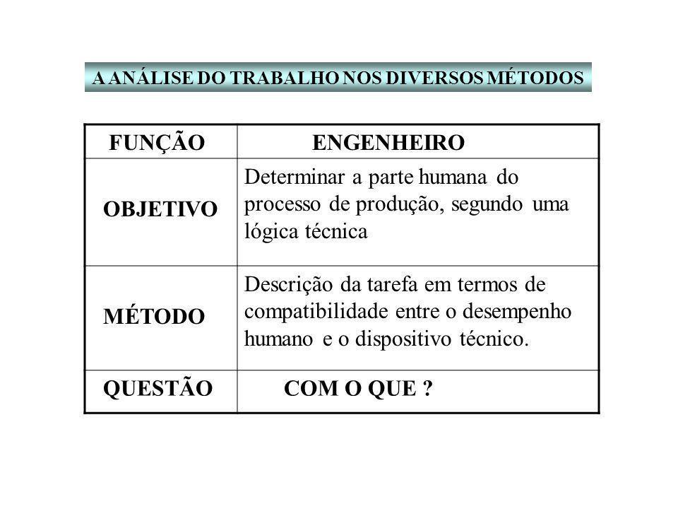 FUNÇÃO ENGENHEIRO OBJETIVO Determinar a parte humana do processo de produção, segundo uma lógica técnica MÉTODO Descrição da tarefa em termos de compatibilidade entre o desempenho humano e o dispositivo técnico.
