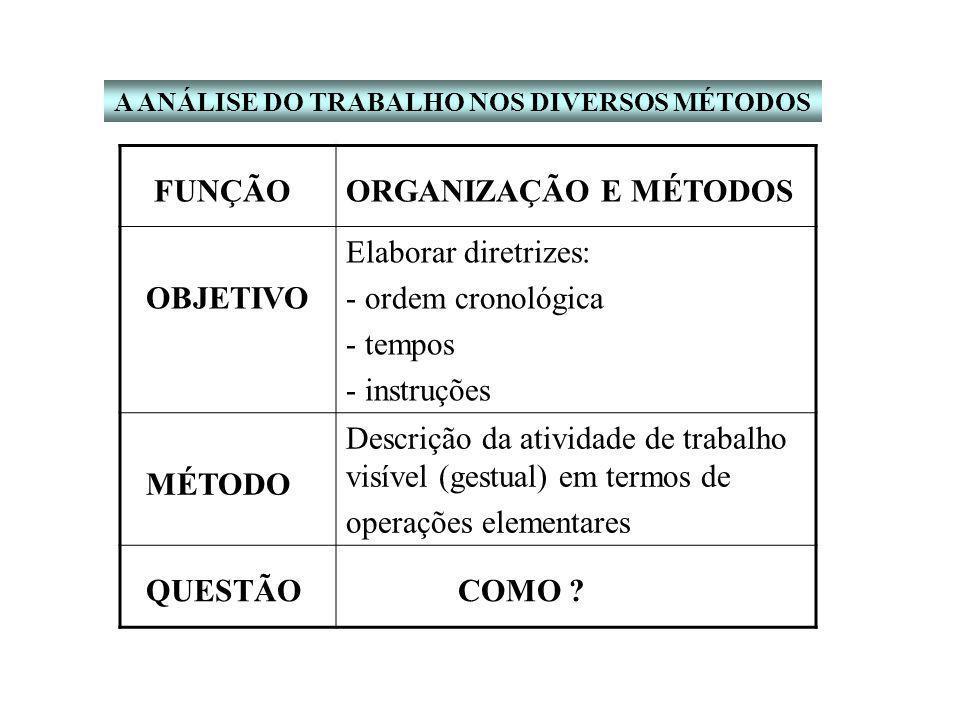 FUNÇÃOORGANIZAÇÃO E MÉTODOS OBJETIVO Elaborar diretrizes: - ordem cronológica - tempos - instruções MÉTODO Descrição da atividade de trabalho visível (gestual) em termos de operações elementares QUESTÃO COMO ?