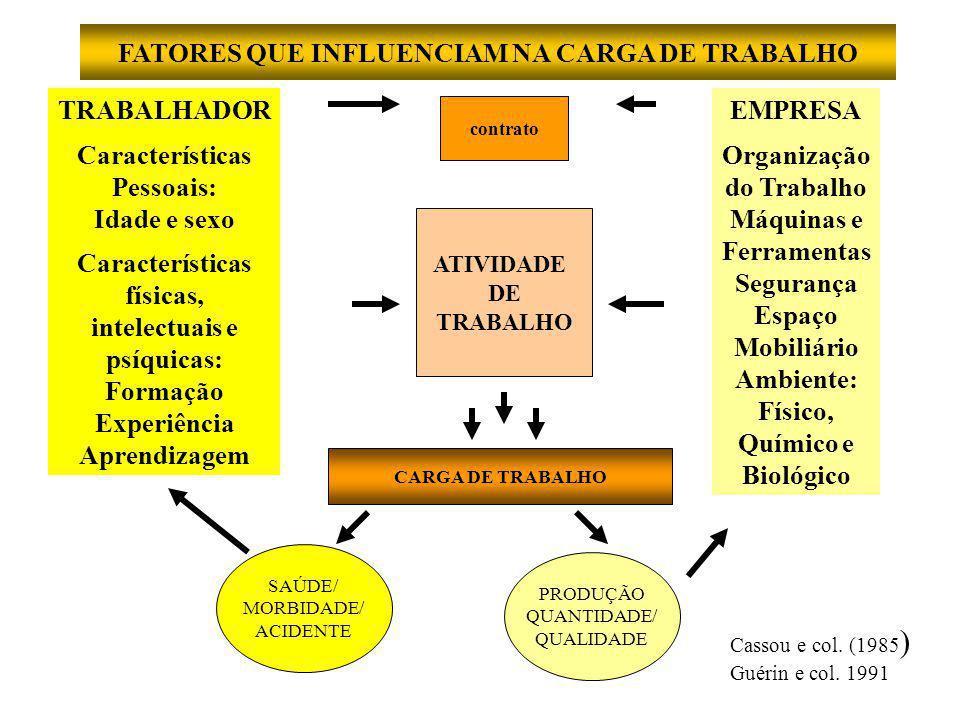 FATORES QUE INFLUENCIAM NA CARGA DE TRABALHO TRABALHADOR Características Pessoais: Idade e sexo Características físicas, intelectuais e psíquicas: Formação Experiência Aprendizagem contrato ATIVIDADE DE TRABALHO CARGA DE TRABALHO SAÚDE/ MORBIDADE/ ACIDENTE PRODUÇÃO QUANTIDADE/ QUALIDADE EMPRESA Organização do Trabalho Máquinas e Ferramentas Segurança Espaço Mobiliário Ambiente: Físico, Químico e Biológico Cassou e col.