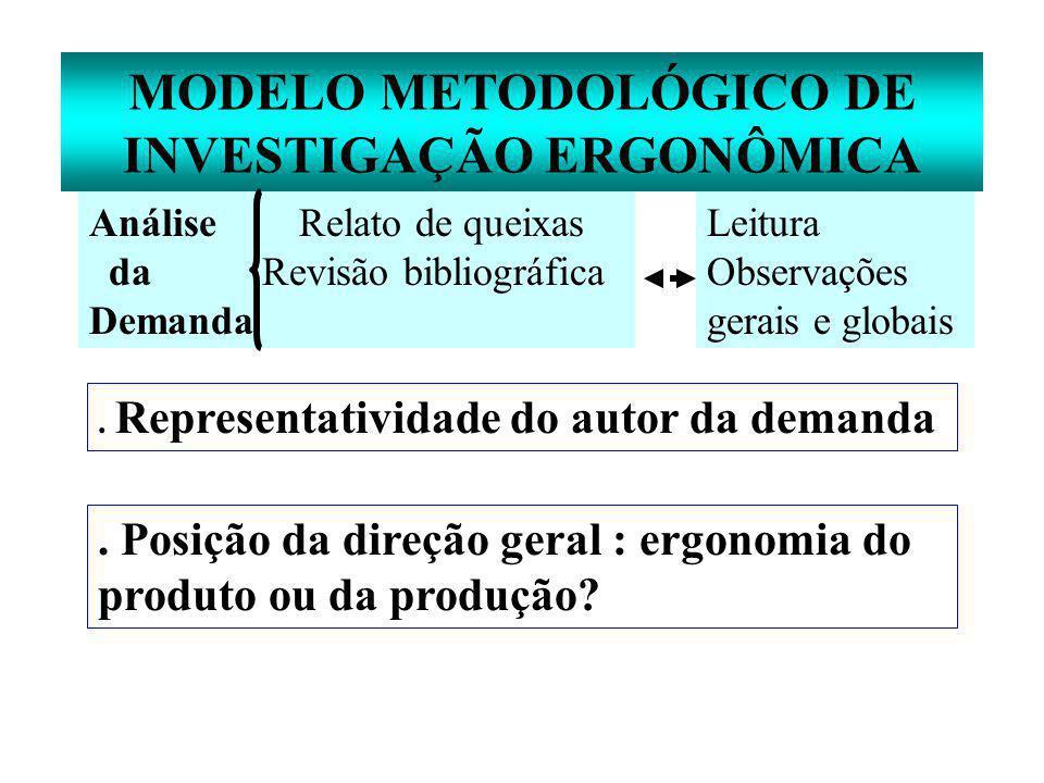 MODELO METODOLÓGICO DE INVESTIGAÇÃO ERGONÔMICA Análise Relato de queixas da Revisão bibliográfica Demanda Leitura Observações gerais e globais.