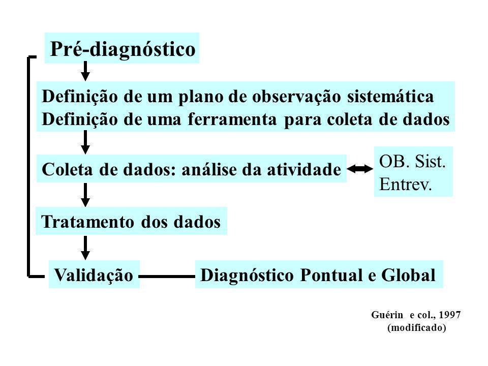 Pré-diagnóstico Definição de um plano de observação sistemática Definição de uma ferramenta para coleta de dados Coleta de dados: análise da atividade Tratamento dos dados ValidaçãoDiagnóstico Pontual e Global Guérin e col., 1997 (modificado) OB.