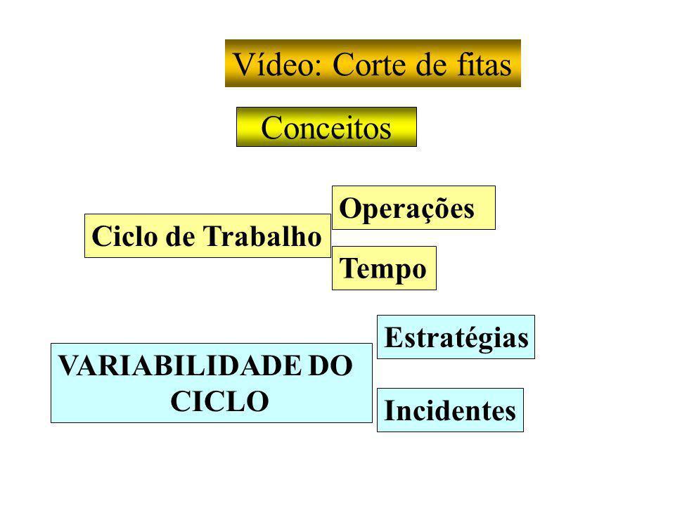 Conceitos Vídeo: Corte de fitas Ciclo de Trabalho Tempo Incidentes Estratégias VARIABILIDADE DO CICLO Operações