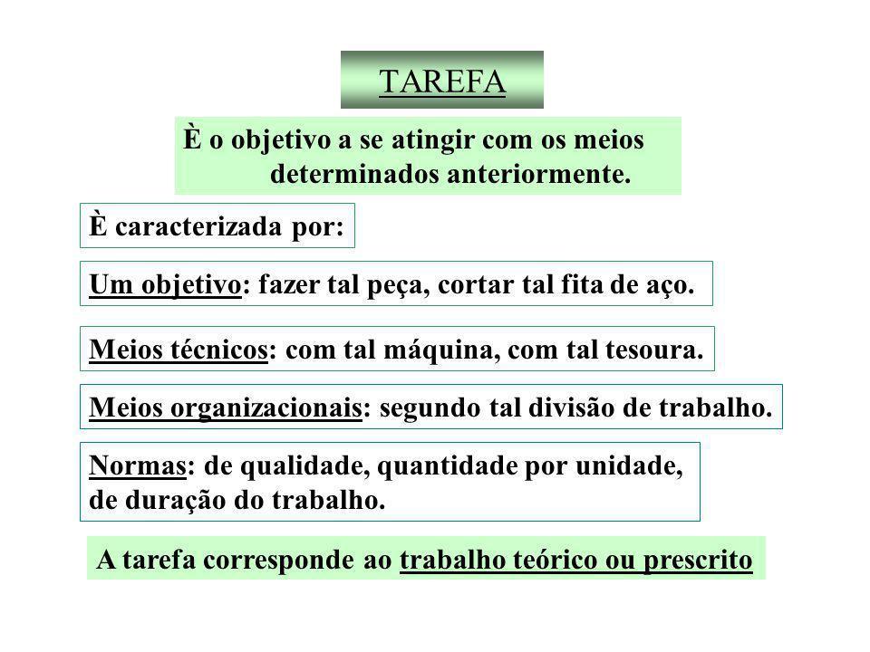 TAREFA È o objetivo a se atingir com os meios determinados anteriormente.