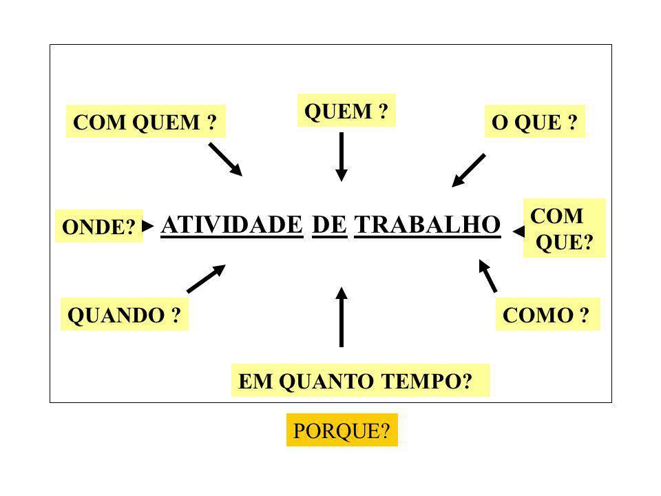 ATIVIDADE DE TRABALHO QUEM .O QUE . COM QUE. COMO .