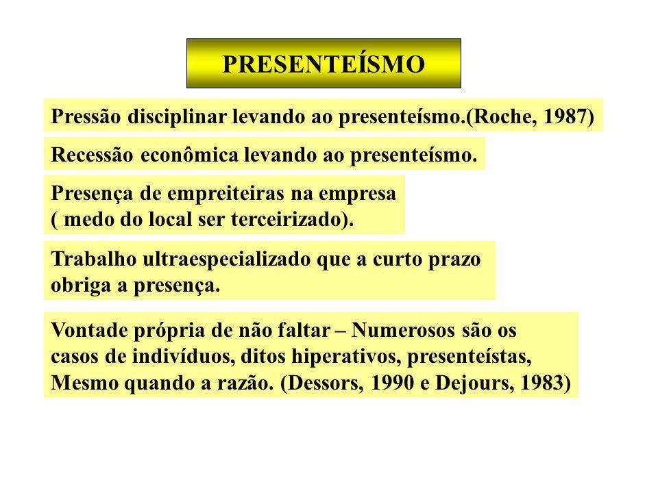 PRESENTEÍSMO Pressão disciplinar levando ao presenteísmo.(Roche, 1987) Recessão econômica levando ao presenteísmo.