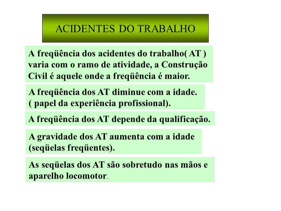 ACIDENTES DO TRABALHO A freqüência dos acidentes do trabalho( AT ) varia com o ramo de atividade, a Construção Civil é aquele onde a freqüência é maior.