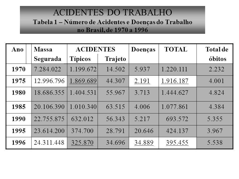 ACIDENTES DO TRABALHO Tabela 1 – Número de Acidentes e Doenças do Trabalho no Brasil, de 1970 a 1996 AnoMassa Segurada ACIDENTES Típicos Trajeto Doenças TOTAL Total de óbitos 19707.284.0221.199.672 14.502 5.9371.220.111 2.232 197512.996.7961.869.689 44.307 2.1911.916.187 4.001 198018.686.3551.404.531 55.967 3.7131.444.627 4.824 198520.106.3901.010.340 63.515 4.0061.077.861 4.384 199022.755.875 632.012 56.343 5.217 693.572 5.355 199523.614.200 374.700 28.791 20.646 424.137 3.967 199624.311.448 325.870 34.696 34.889 395.455 5.538