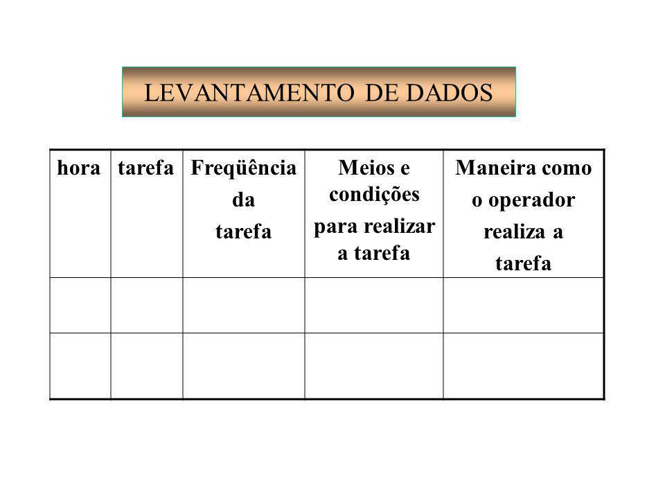 LEVANTAMENTO DE DADOS horatarefaFreqüência da tarefa Meios e condições para realizar a tarefa Maneira como o operador realiza a tarefa
