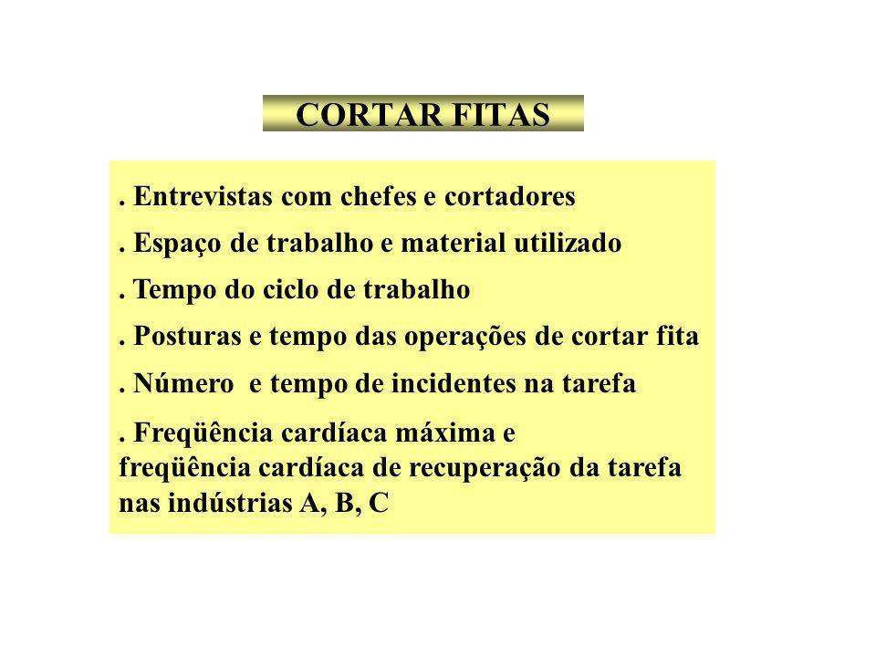 CORTAR FITAS.Entrevistas com chefes e cortadores.