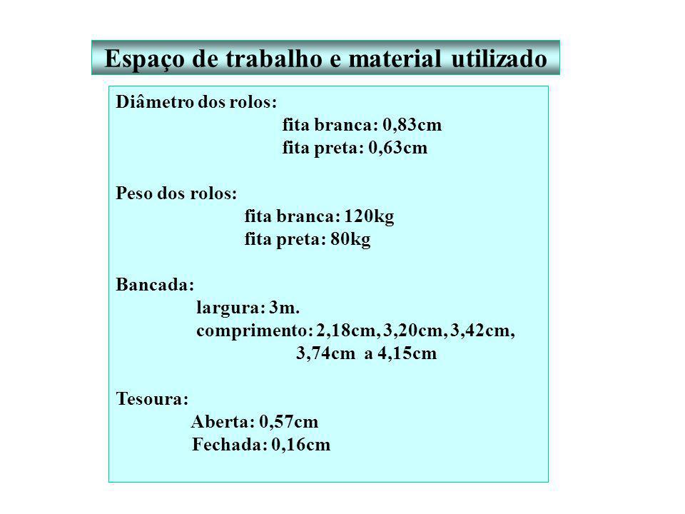 Espaço de trabalho e material utilizado Diâmetro dos rolos: fita branca: 0,83cm fita preta: 0,63cm Peso dos rolos: fita branca: 120kg fita preta: 80kg Bancada: largura: 3m.