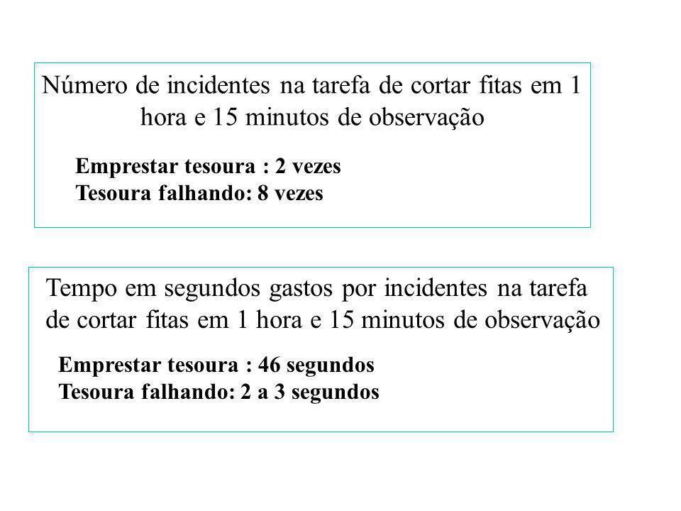 Número de incidentes na tarefa de cortar fitas em 1 hora e 15 minutos de observação Emprestar tesoura : 2 vezes Tesoura falhando: 8 vezes Tempo em segundos gastos por incidentes na tarefa de cortar fitas em 1 hora e 15 minutos de observação Emprestar tesoura : 46 segundos Tesoura falhando: 2 a 3 segundos