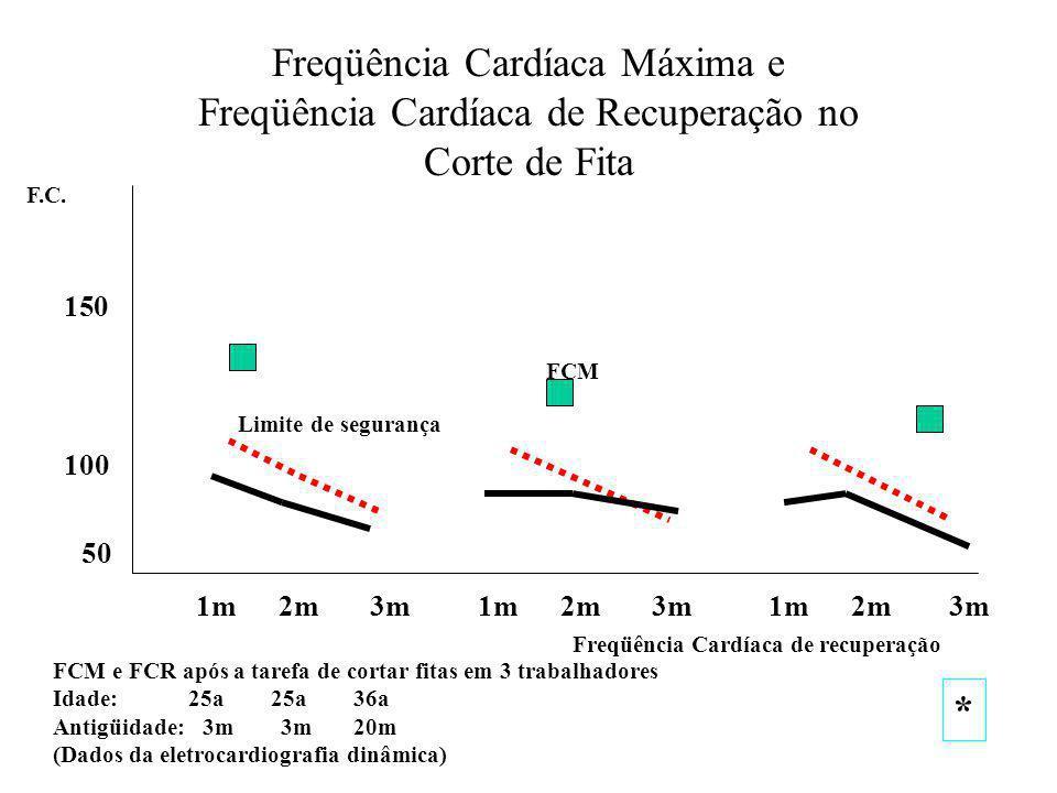 Freqüência Cardíaca Máxima e Freqüência Cardíaca de Recuperação no Corte de Fita 100 150 F.C.