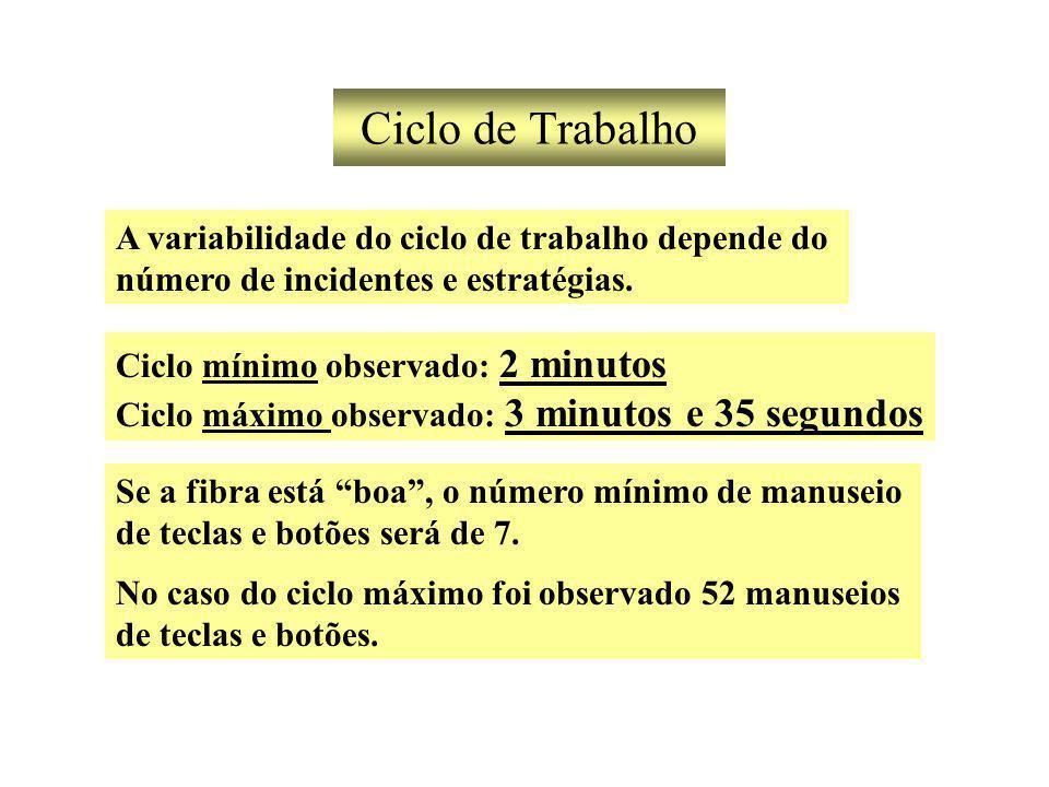 Ciclo de Trabalho A variabilidade do ciclo de trabalho depende do número de incidentes e estratégias.
