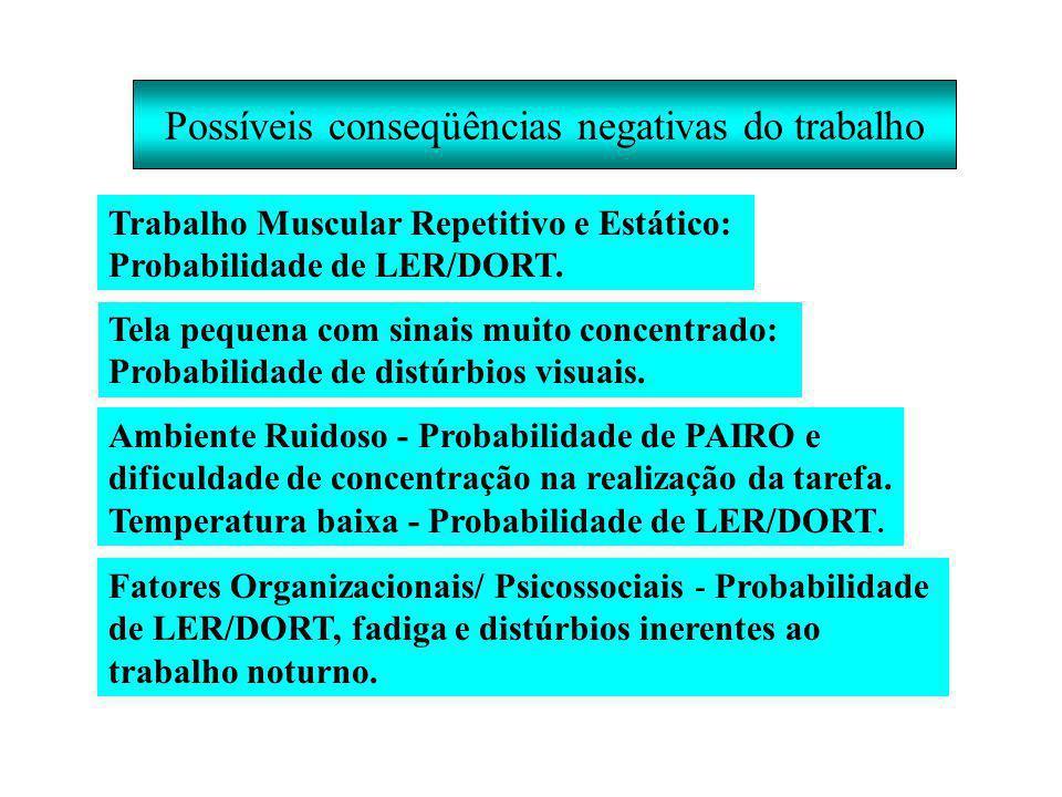 Possíveis conseqüências negativas do trabalho Trabalho Muscular Repetitivo e Estático: Probabilidade de LER/DORT.