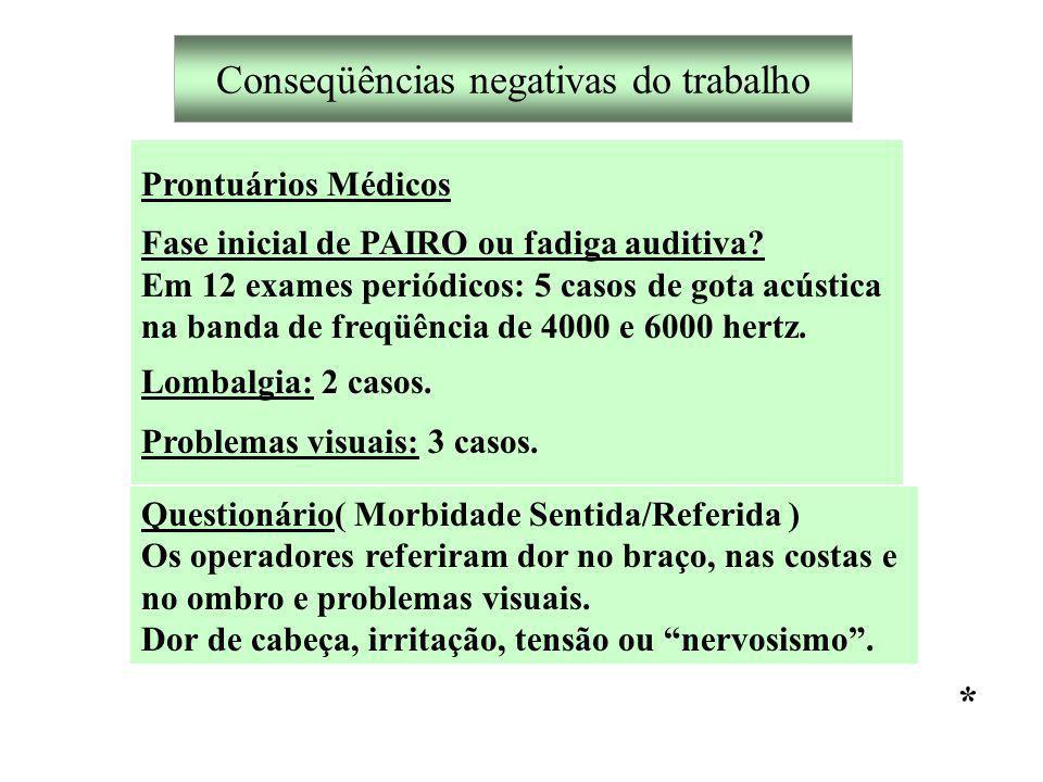 Conseqüências negativas do trabalho Prontuários Médicos Fase inicial de PAIRO ou fadiga auditiva.