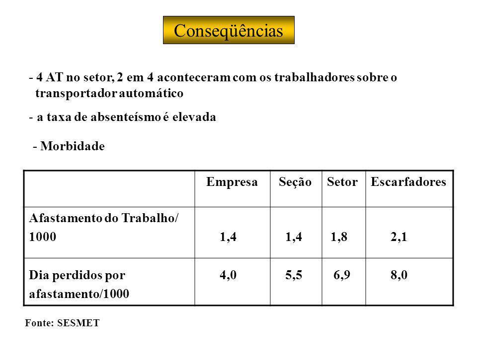 Conseqüências - 4 AT no setor, 2 em 4 aconteceram com os trabalhadores sobre o transportador automático - a taxa de absenteísmo é elevada Empresa SeçãoSetorEscarfadores Afastamento do Trabalho/ 1000 Dia perdidos por afastamento/1000 1,4 4,0 1,4 5,5 1,8 6,9 2,1 8,0 - Morbidade Fonte: SESMET