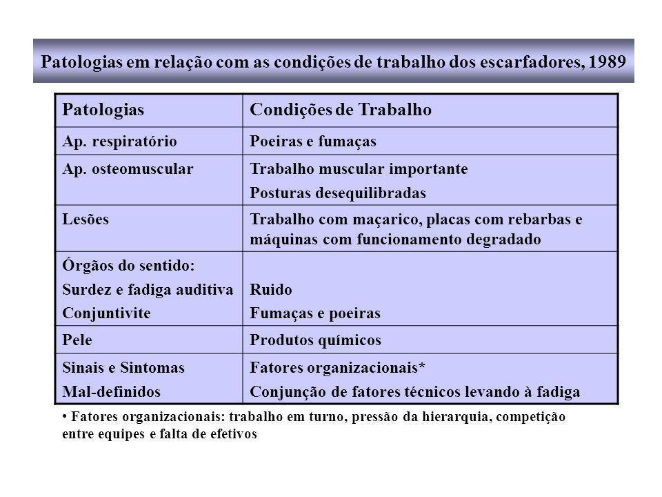 Patologias em relação com as condições de trabalho dos escarfadores, 1989 PatologiasCondições de Trabalho Ap.