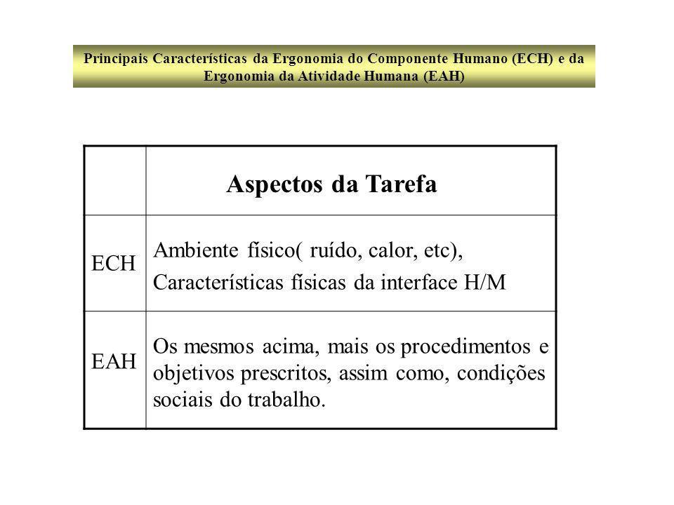 Aspectos da Tarefa ECH Ambiente físico( ruído, calor, etc), Características físicas da interface H/M EAH Os mesmos acima, mais os procedimentos e objetivos prescritos, assim como, condições sociais do trabalho.