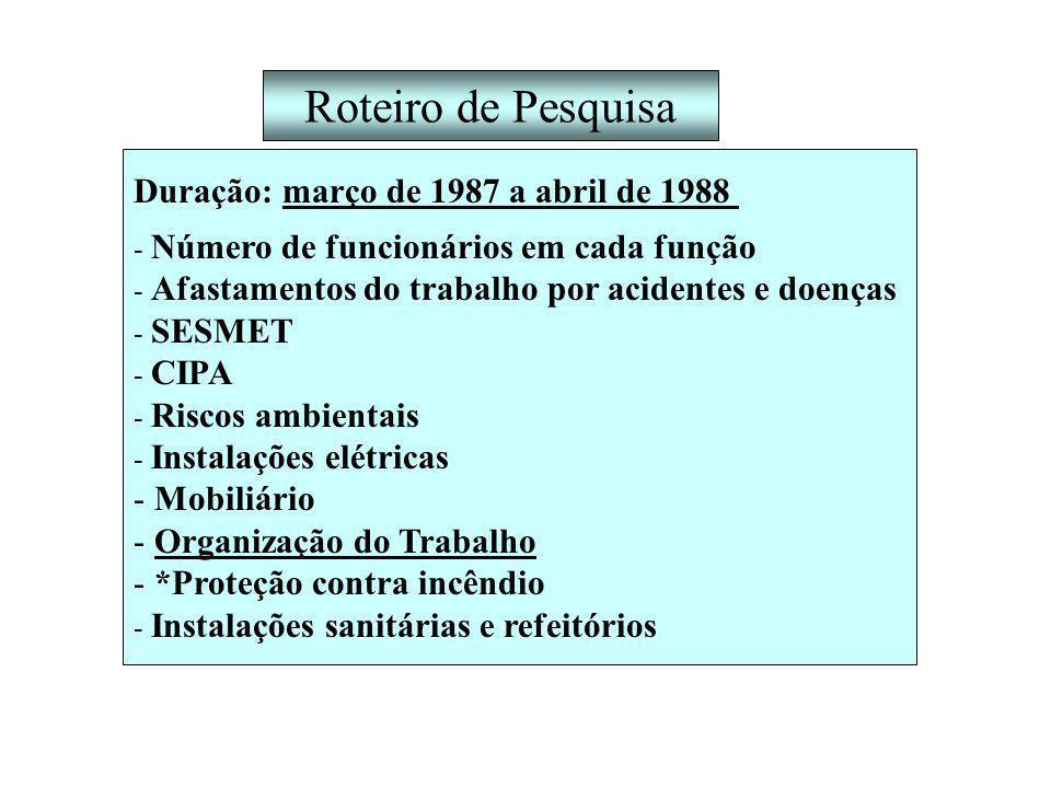 Roteiro de Pesquisa Duração: março de 1987 a abril de 1988 - Número de funcionários em cada função - Afastamentos do trabalho por acidentes e doenças - SESMET - CIPA - Riscos ambientais - Instalações elétricas - Mobiliário - Organização do Trabalho - *Proteção contra incêndio - Instalações sanitárias e refeitórios