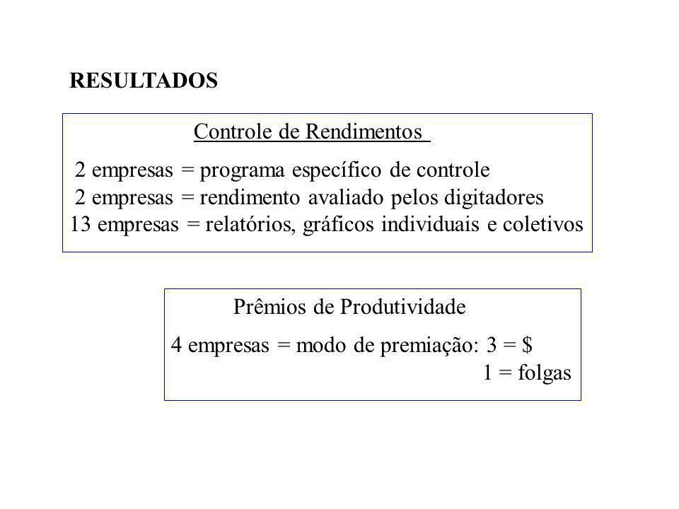 Controle de Rendimentos 2 empresas = programa específico de controle 2 empresas = rendimento avaliado pelos digitadores 13 empresas = relatórios, gráficos individuais e coletivos RESULTADOS Prêmios de Produtividade 4 empresas = modo de premiação: 3 = $ 1 = folgas