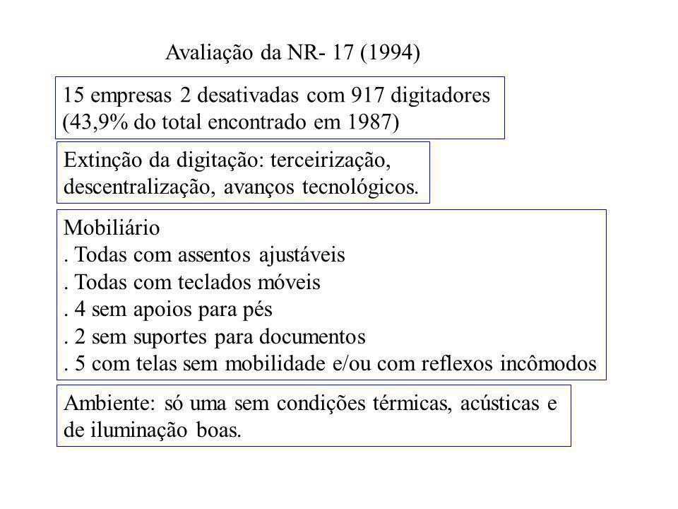 Avaliação da NR- 17 (1994) 15 empresas 2 desativadas com 917 digitadores (43,9% do total encontrado em 1987) Extinção da digitação: terceirização, descentralização, avanços tecnológicos.