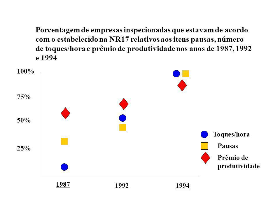 Porcentagem de empresas inspecionadas que estavam de acordo com o estabelecido na NR17 relativos aos itens pausas, número de toques/hora e prêmio de produtividade nos anos de 1987, 1992 e 1994 25% 50% 100% 75% 1987 19921994 Toques/hora Pausas Prêmio de produtividade