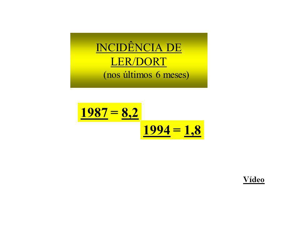 INCIDÊNCIA DE LER/DORT (nos últimos 6 meses) Vídeo 1987 = 8,2 1994 = 1,8