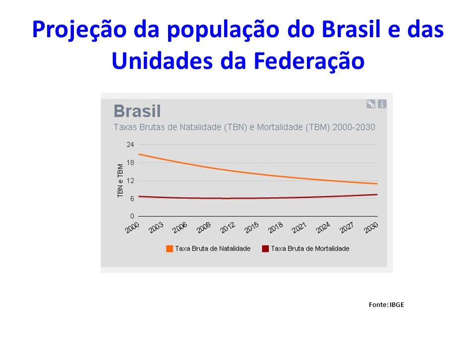 Projeção da população do Brasil e das Unidades da Federação Fonte: IBGE