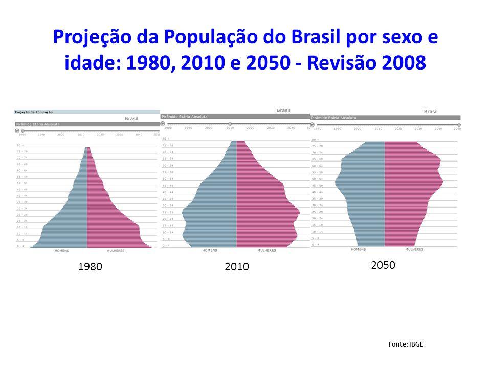 Projeção da População do Brasil por sexo e idade: 1980, 2010 e 2050 - Revisão 2008 Fonte: IBGE 1980 2010 2050