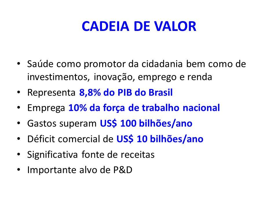 CADEIA DE VALOR Saúde como promotor da cidadania bem como de investimentos, inovação, emprego e renda Representa 8,8% do PIB do Brasil Emprega 10% da