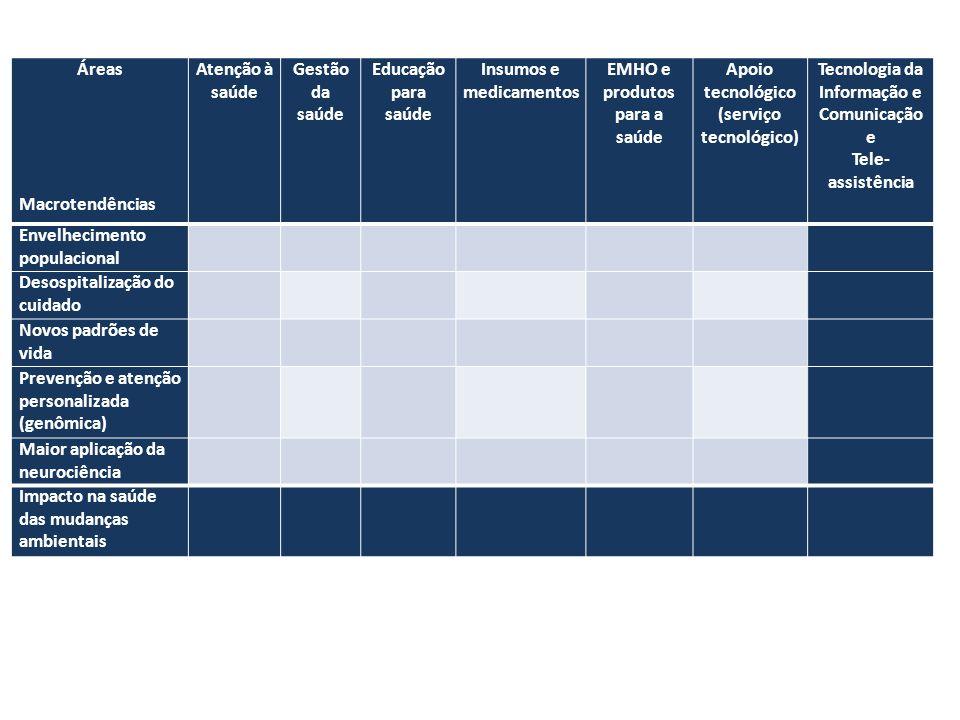 Áreas Macrotendências Atenção à saúde Gestão da saúde Educação para saúde Insumos e medicamentos EMHO e produtos para a saúde Apoio tecnológico (serviço tecnológico) Tecnologia da Informação e Comunicação e Tele- assistência Envelhecimento populacional Desospitalização do cuidado Novos padrões de vida Prevenção e atenção personalizada (genômica) Maior aplicação da neurociência Impacto na saúde das mudanças ambientais