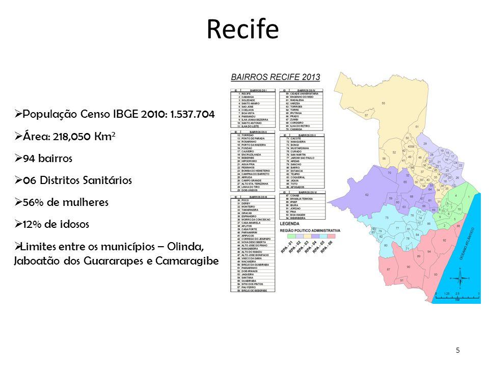  População Censo IBGE 2010: 1.537.704  Área: 218,050 Km 2  94 bairros  06 Distritos Sanitários  56% de mulheres  12% de idosos  Limites entre os municípios – Olinda, Jaboatão dos Guararapes e Camaragibe 5 Recife