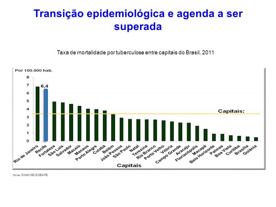 Fonte: SINAN/SEVS/SES-PE Taxa de mortalidade por tuberculose entre capitais do Brasil, 2011 Transição epidemiológica e agenda a ser superada