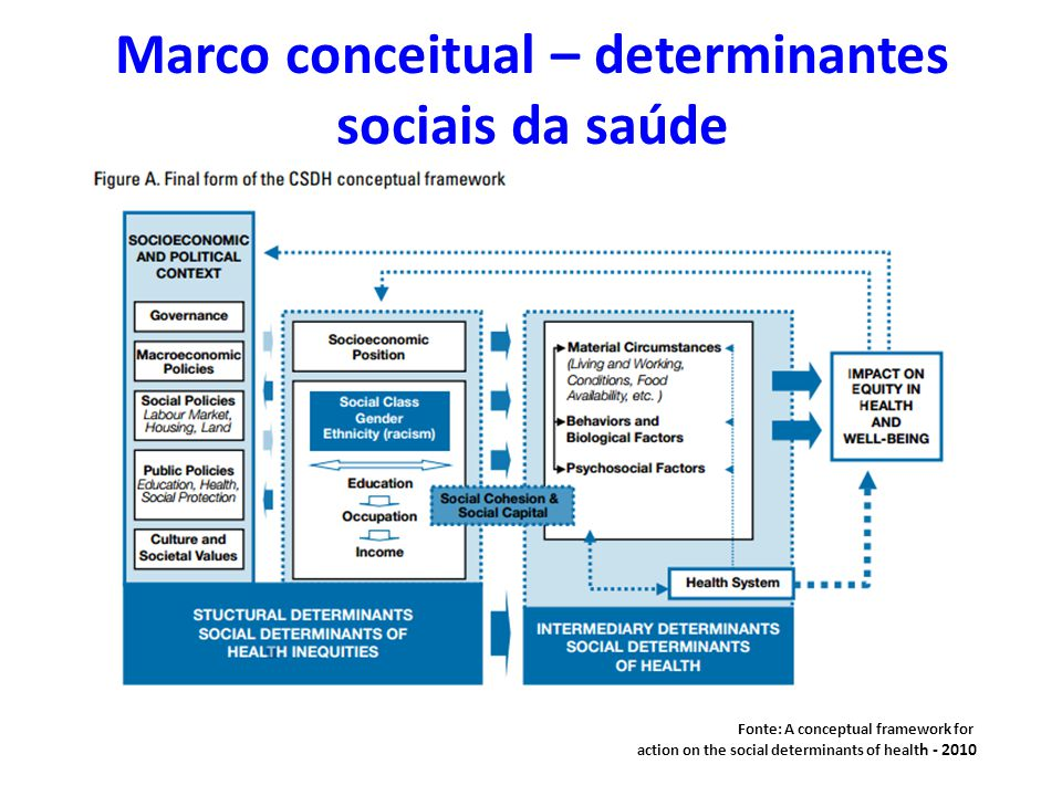 Marco conceitual – determinantes sociais da saúde Fonte: A conceptual framework for action on the social determinants of healt h - 2010