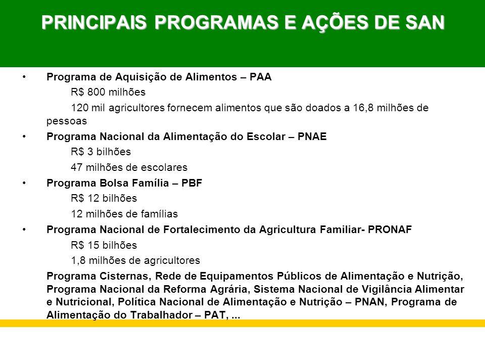 PRINCIPAIS PROGRAMAS E AÇÕES DE SAN Programa de Aquisição de Alimentos – PAA R$ 800 milhões 120 mil agricultores fornecem alimentos que são doados a 1