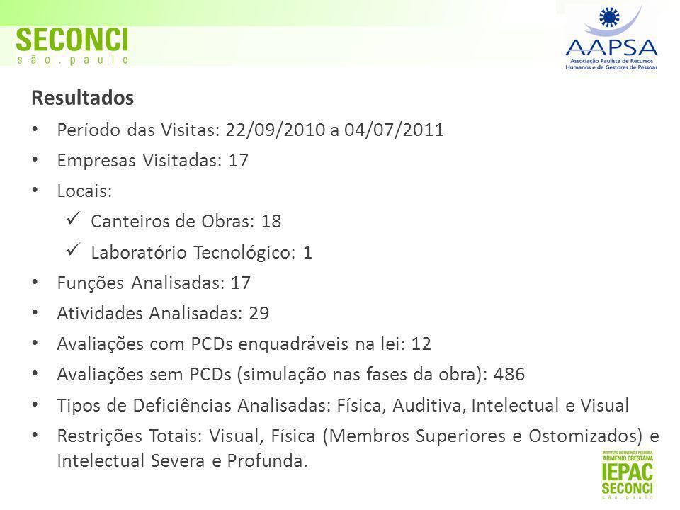 Resultados Período das Visitas: 22/09/2010 a 04/07/2011 Empresas Visitadas: 17 Locais: Canteiros de Obras: 18 Laboratório Tecnológico: 1 Funções Analisadas: 17 Atividades Analisadas: 29 Avaliações com PCDs enquadráveis na lei: 12 Avaliações sem PCDs (simulação nas fases da obra): 486 Tipos de Deficiências Analisadas: Física, Auditiva, Intelectual e Visual Restrições Totais: Visual, Física (Membros Superiores e Ostomizados) e Intelectual Severa e Profunda.