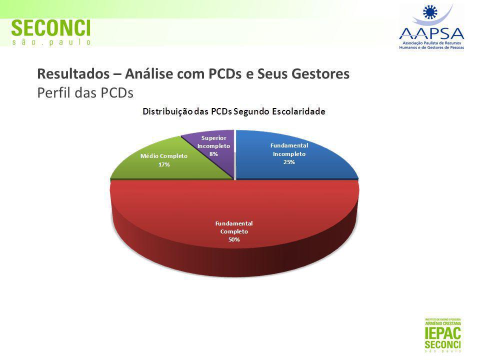 Resultados – Análise com PCDs e Seus Gestores Perfil das PCDs