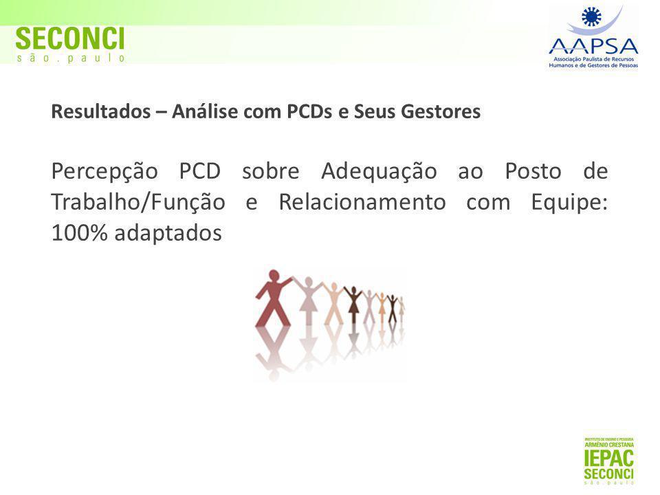Resultados – Análise com PCDs e Seus Gestores Percepção PCD sobre Adequação ao Posto de Trabalho/Função e Relacionamento com Equipe: 100% adaptados