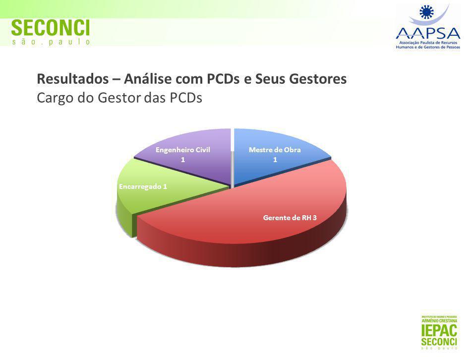 Resultados – Análise com PCDs e Seus Gestores Cargo do Gestor das PCDs