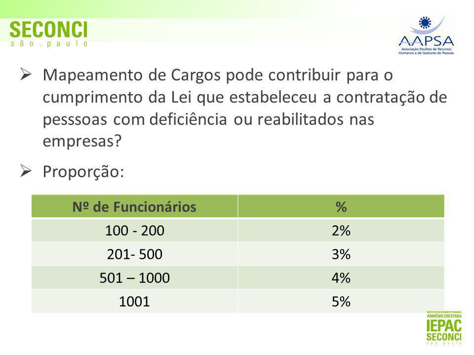  Mapeamento de Cargos pode contribuir para o cumprimento da Lei que estabeleceu a contratação de pesssoas com deficiência ou reabilitados nas empresas.
