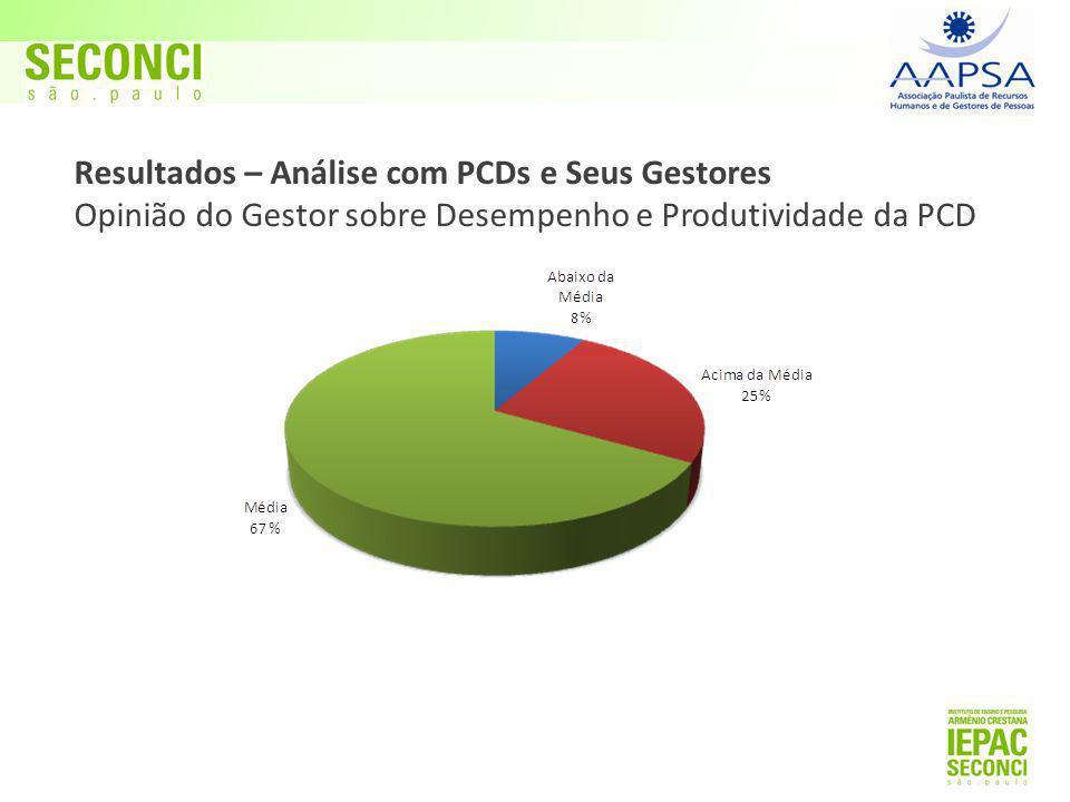 Resultados – Análise com PCDs e Seus Gestores Opinião do Gestor sobre Desempenho e Produtividade da PCD
