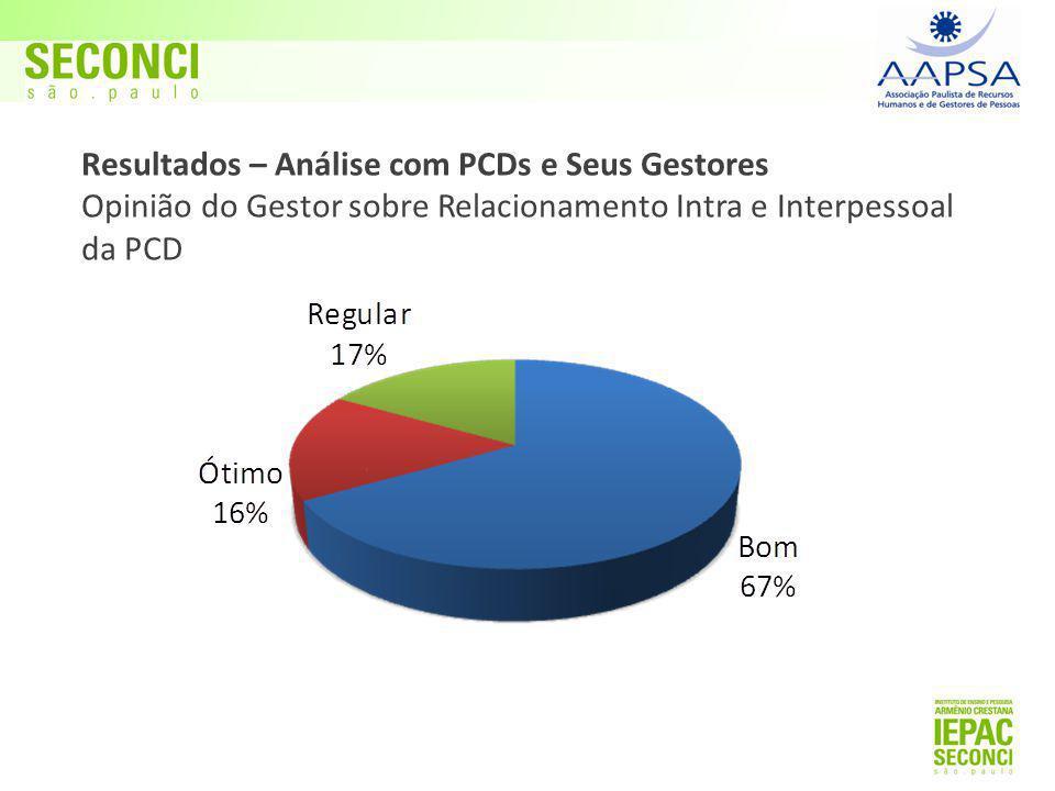 Resultados – Análise com PCDs e Seus Gestores Opinião do Gestor sobre Relacionamento Intra e Interpessoal da PCD