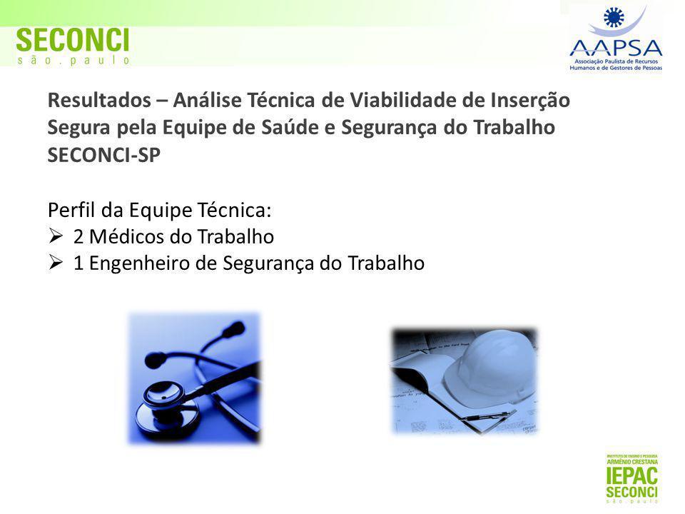 Resultados – Análise Técnica de Viabilidade de Inserção Segura pela Equipe de Saúde e Segurança do Trabalho SECONCI-SP Perfil da Equipe Técnica:  2 M