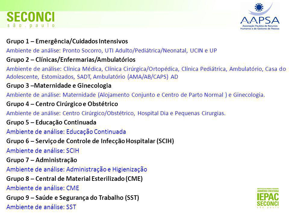 Grupo 1 – Emergência/Cuidados Intensivos Ambiente de análise: Pronto Socorro, UTI Adulto/Pediátrica/Neonatal, UCIN e UP Grupo 2 – Clínicas/Enfermarias/Ambulatórios Ambiente de análise: Clínica Médica, Clínica Cirúrgica/Ortopédica, Clínica Pediátrica, Ambulatório, Casa do Adolescente, Estomizados, SADT, Ambulatório (AMA/AB/CAPS) AD Grupo 3 –Maternidade e Ginecologia Ambiente de análise: Maternidade (Alojamento Conjunto e Centro de Parto Normal ) e Ginecologia.