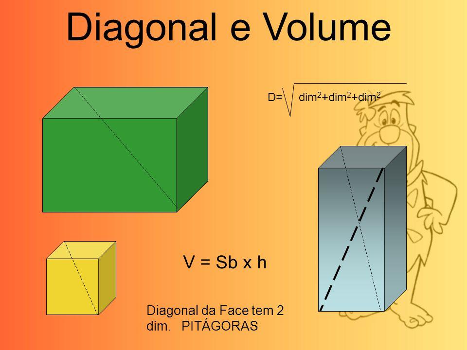 Diagonal e Volume V = Sb x h D=dim 2 +dim 2 +dim 2 Diagonal da Face tem 2 dim. PITÁGORAS