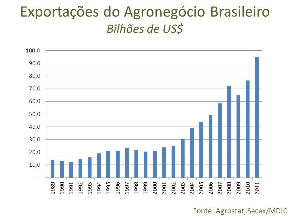 Exportações do Agronegócio Brasileiro Bilhões de US$ Fonte: Agrostat, Secex/MDIC