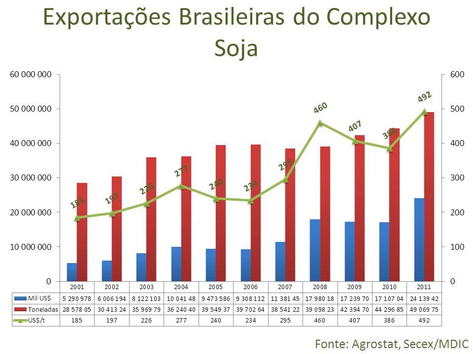 Exportações Brasileiras do Complexo Soja Fonte: Agrostat, Secex/MDIC