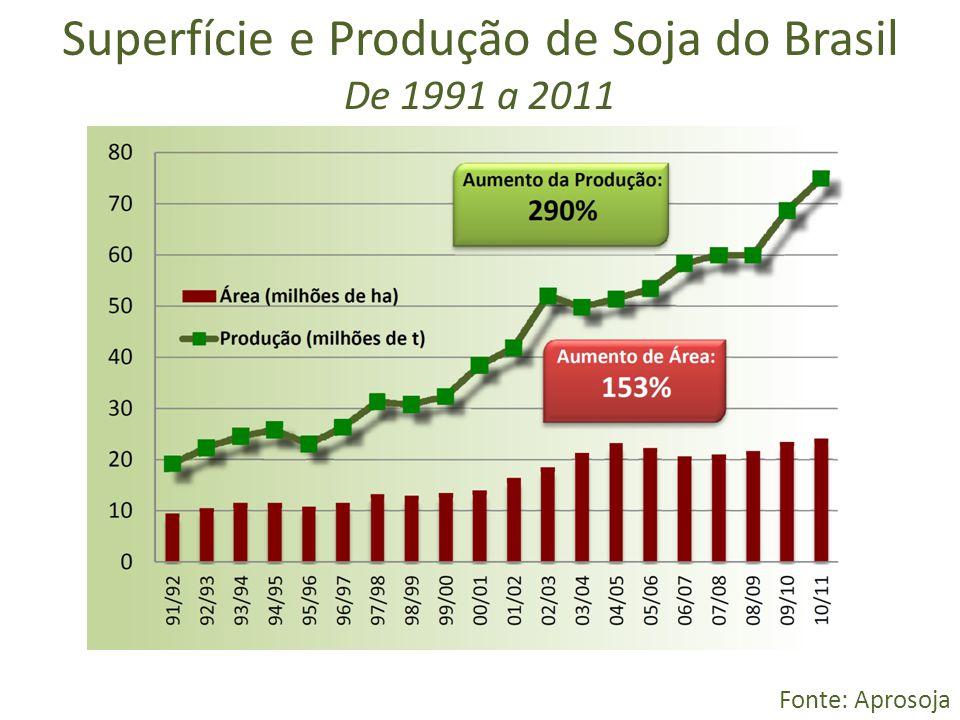 Superfície e Produção de Soja do Brasil De 1991 a 2011 Fonte: Aprosoja